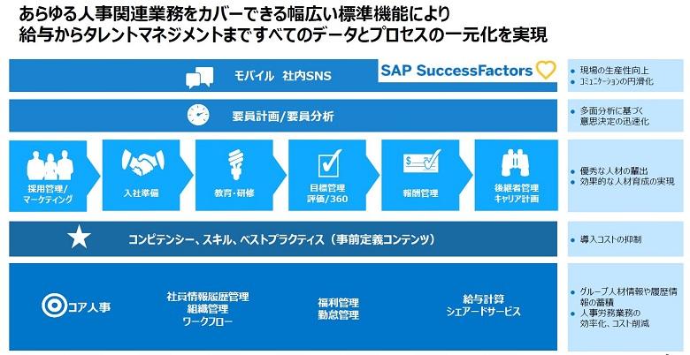SAP SuccessFactors概要