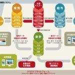 プロジェクト型ビジネスに強い統合型クラウドERP「スマイルワークス」