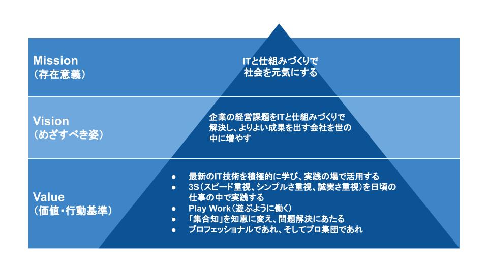 ロジスト_企業理念