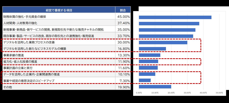 東京商工会議所_中小企業の経営課題アンケート
